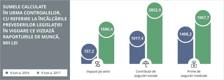 infografic-il-ro