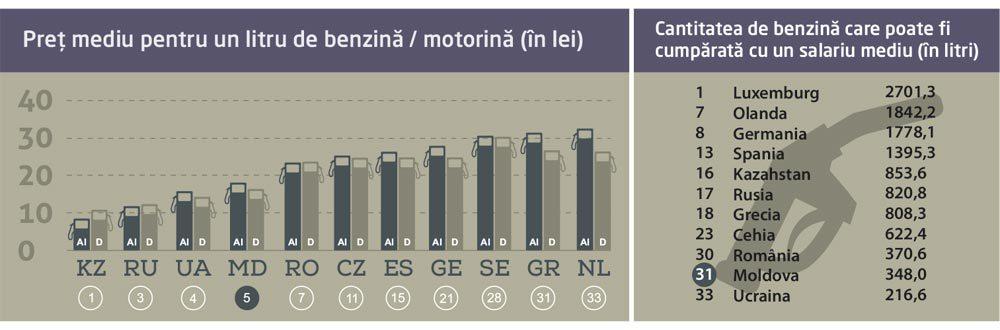 infografic_benzina_ro