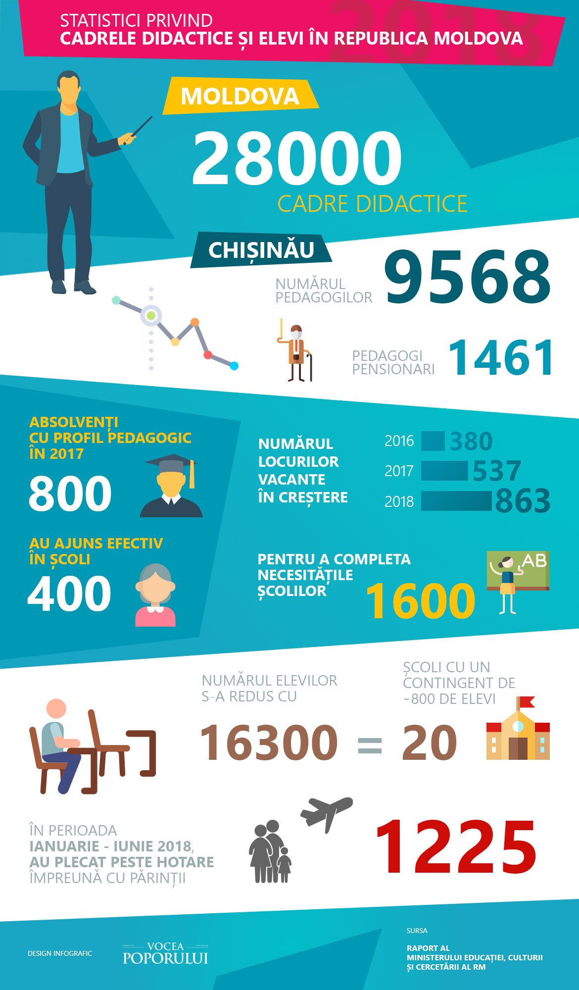infografic pedagogi elevi